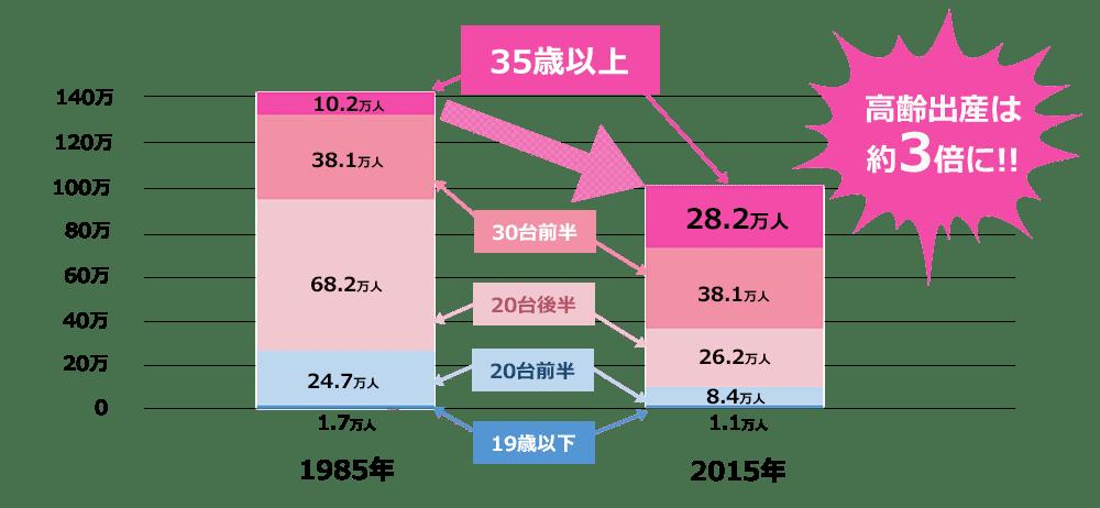 近年増加する高齢出産する女性の人口推移