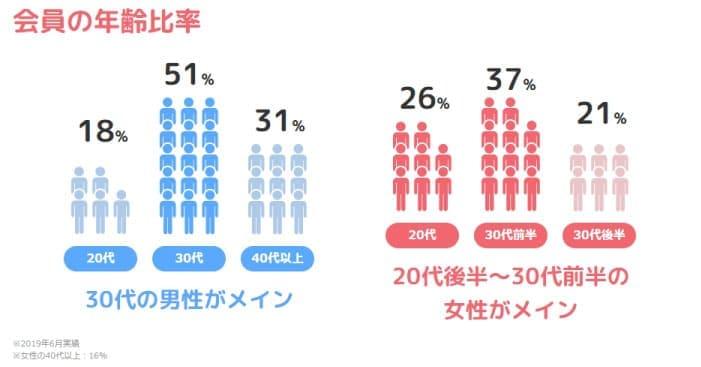 年代別会員数を表した画像