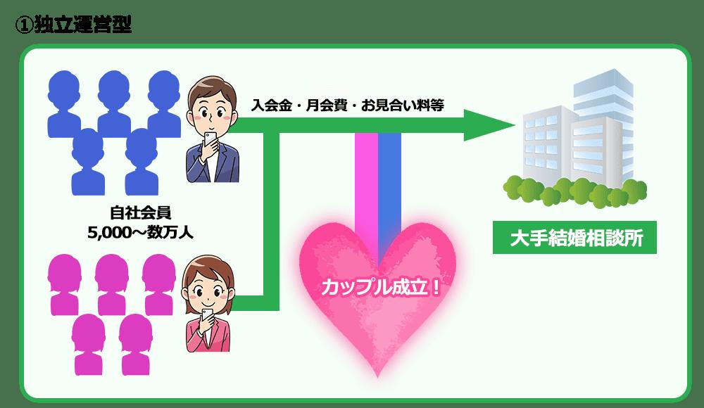 独立運営型結婚相談所の仕組み図