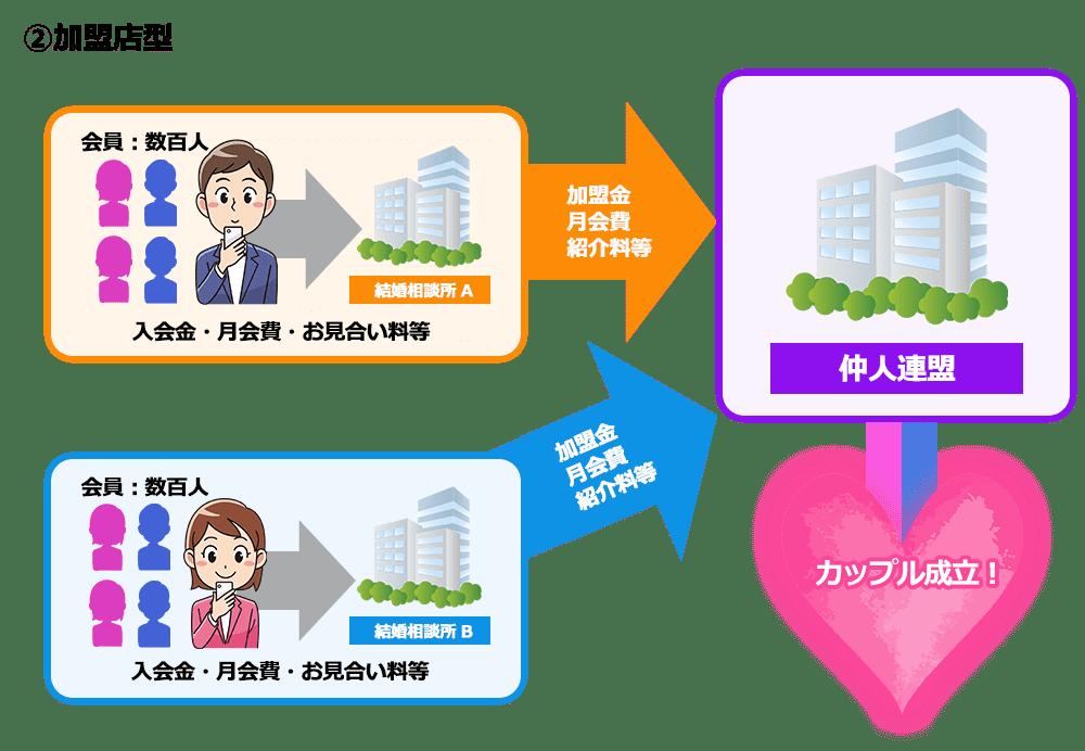 加盟店型結婚相談所の仕組み図