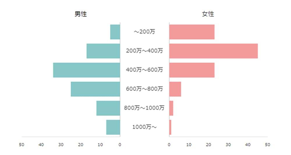 エキサイト婚活の会員年収分布
