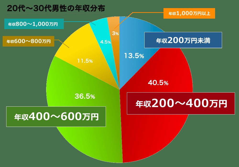 婚活世代の年収分布グラフ