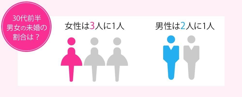 日本の未婚率