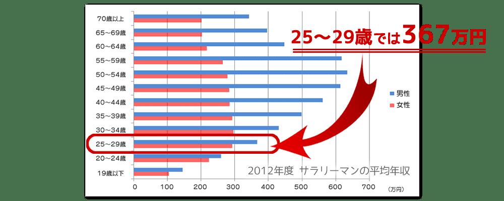 2012年度サラリーマンの平均年収
