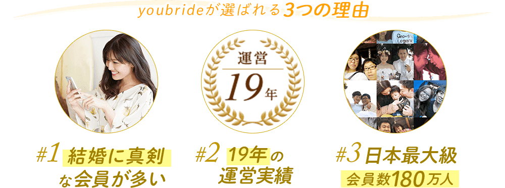 youbrideが選ばれる理由